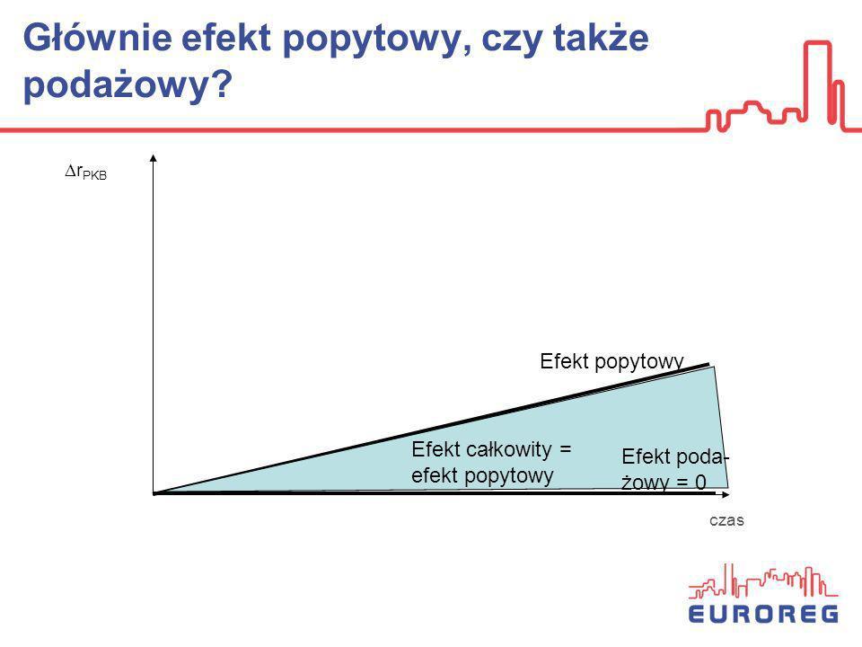 Głównie efekt popytowy, czy także podażowy? r PKB Efekt popytowy Efekt całkowity = efekt popytowy czas Efekt poda- żowy = 0