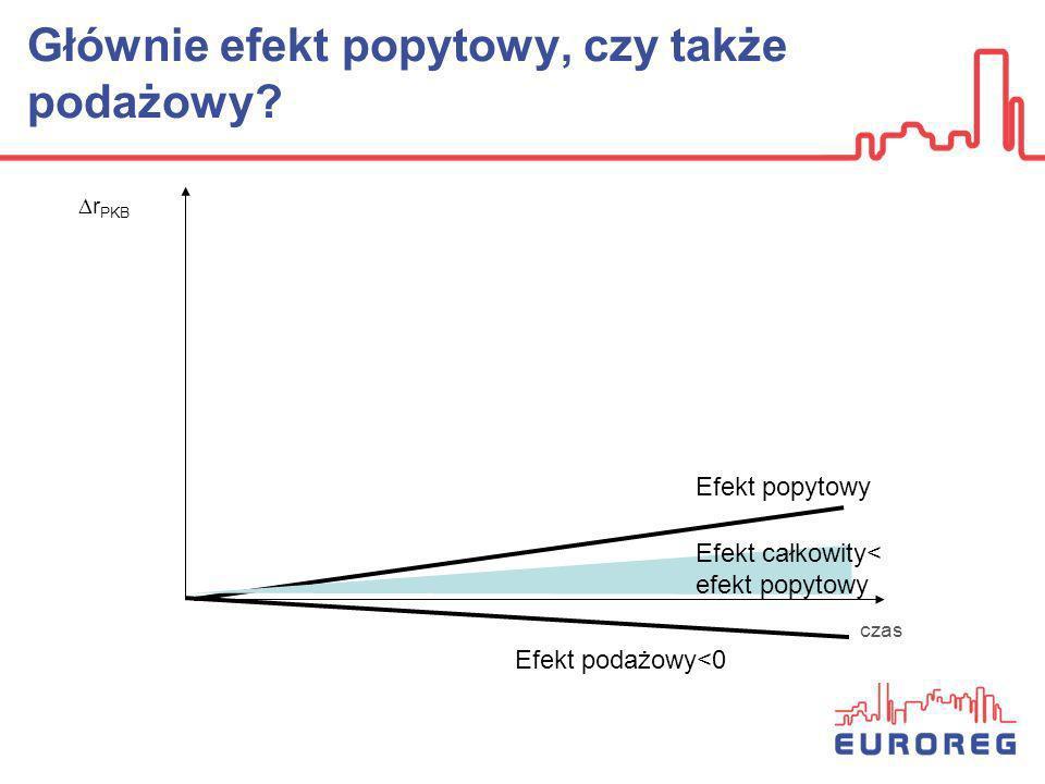 Głównie efekt popytowy, czy także podażowy? r PKB Efekt popytowy Efekt całkowity< efekt popytowy czas Efekt podażowy<0