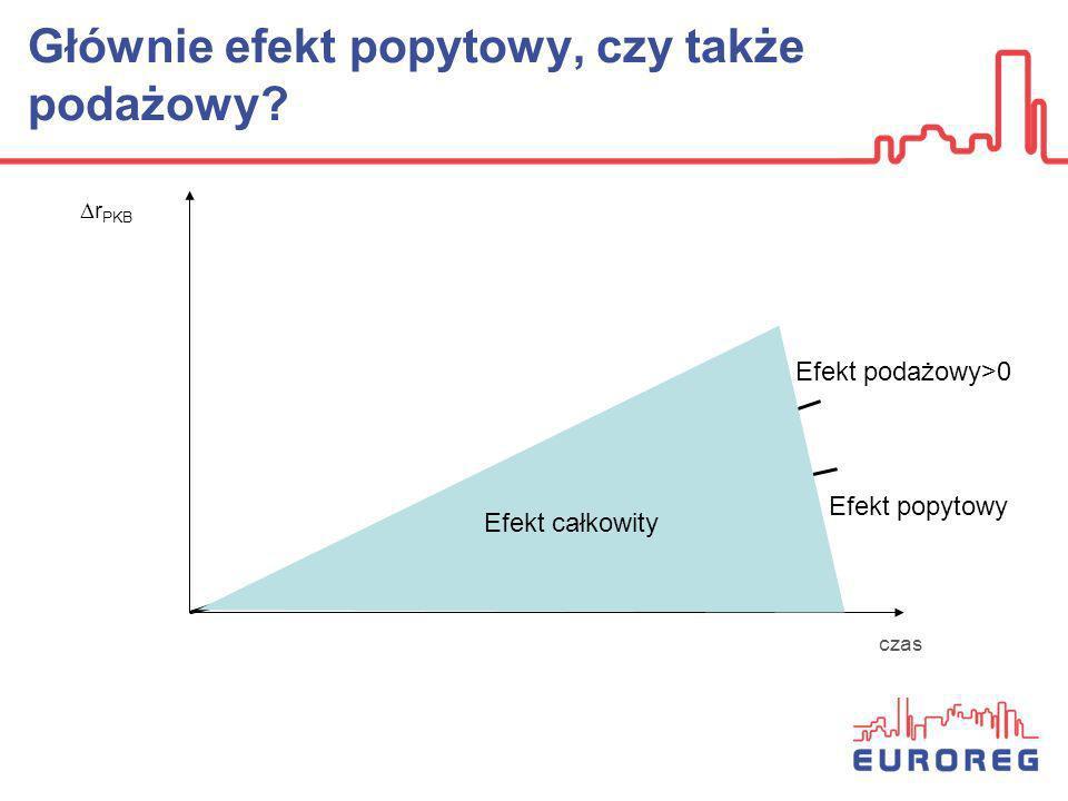 Głównie efekt popytowy, czy także podażowy? r PKB Efekt popytowy Efekt podażowy>0 Efekt całkowity czas