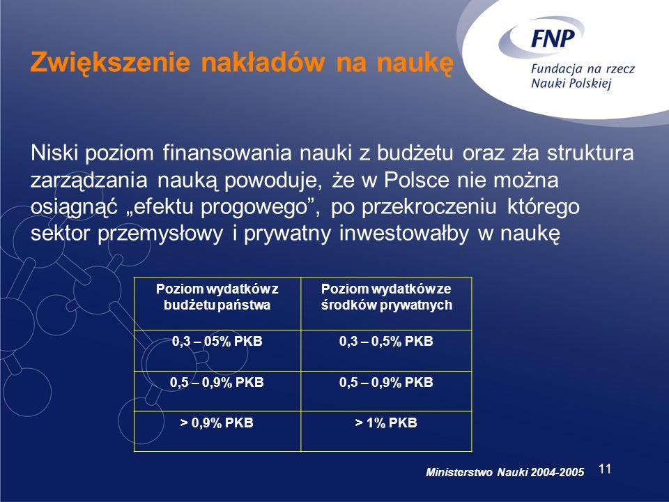 11 Zwiększenie nakładów na naukę Poziom wydatków z budżetu państwa Poziom wydatków ze środków prywatnych 0,3 – 05% PKB0,3 – 0,5% PKB 0,5 – 0,9% PKB > 0,9% PKB> 1% PKB Niski poziom finansowania nauki z budżetu oraz zła struktura zarządzania nauką powoduje, że w Polsce nie można osiągnąć efektu progowego, po przekroczeniu którego sektor przemysłowy i prywatny inwestowałby w naukę Ministerstwo Nauki 2004-2005