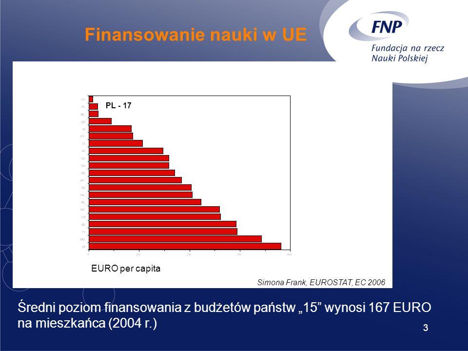 3 EURO per capita PL - 17 Simona Frank, EUROSTAT, EC 2006 Finansowanie nauki w UE Średni poziom finansowania z budżetów państw 15 wynosi 167 EURO na mieszkańca (2004 r.)