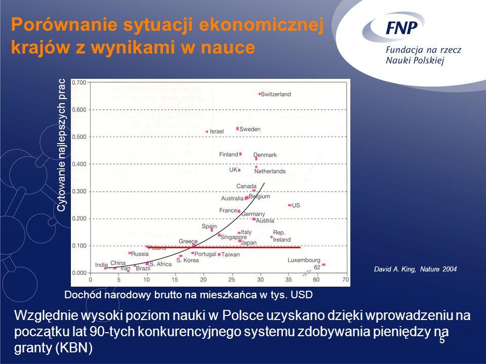 5 Porównanie sytuacji ekonomicznej krajów z wynikami w nauce Cytowanie najlepszych prac Dochód narodowy brutto na mieszkańca w tys.