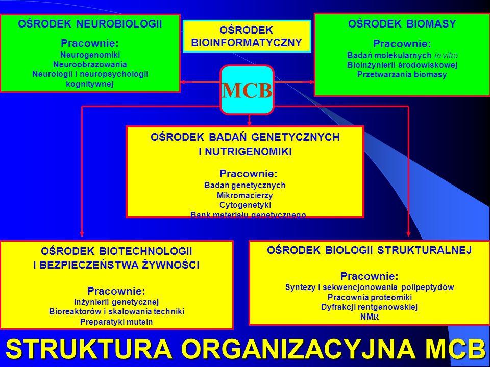 MCB OŚRODEK BIOTECHNOLOGII I BEZPIECZEŃSTWA ŻYWNOŚCI Pracownie: Inżynierii genetycznej Bioreaktorów i skalowania techniki Preparatyki mutein OŚRODEK B