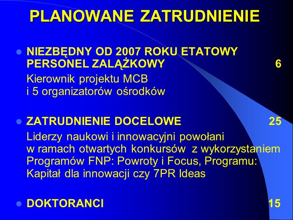 PLANOWANE ZATRUDNIENIE NIEZBĘDNY OD 2007 ROKU ETATOWY PERSONEL ZALĄŻKOWY 6 Kierownik projektu MCB i 5 organizatorów ośrodków ZATRUDNIENIE DOCELOWE 25