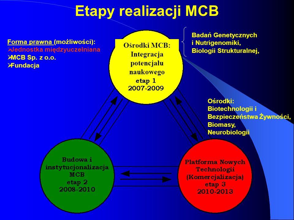Etapy realizacji MCB Badań Genetycznych i Nutrigenomiki, Biologii Strukturalnej, Forma prawna (możliwości): Jednostka międzyuczelniana MCB Sp. z o.o.