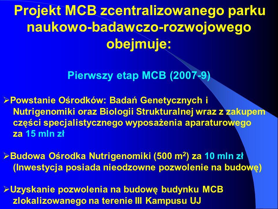 Projekt MCB zcentralizowanego parku naukowo-badawczo-rozwojowego obejmuje: Pierwszy etap MCB (2007-9) Powstanie Ośrodków: Badań Genetycznych i Nutrige