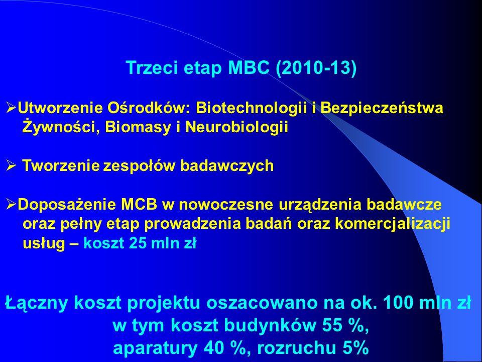 Trzeci etap MBC (2010-13) Utworzenie Ośrodków: Biotechnologii i Bezpieczeństwa Żywności, Biomasy i Neurobiologii Tworzenie zespołów badawczych Doposaż