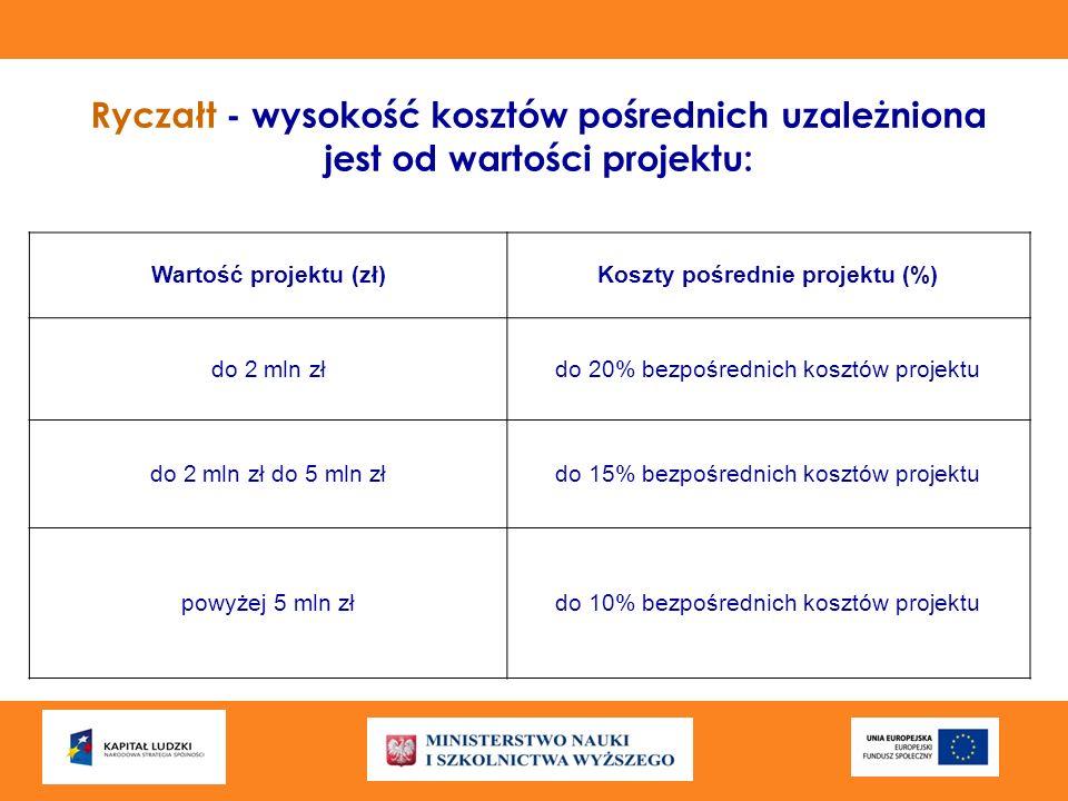 Ryczałt - wysokość kosztów pośrednich uzależniona jest od wartości projektu: Wartość projektu (zł)Koszty pośrednie projektu (%) do 2 mln złdo 20% bezp