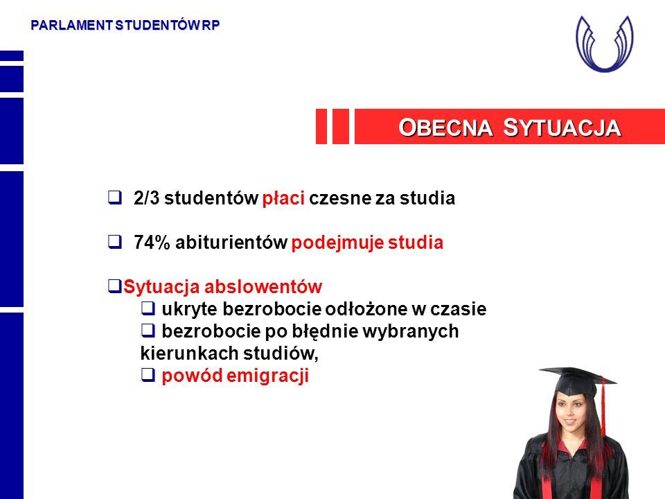 PARLAMENT STUDENTÓW RP Zła sytuacja materialna studentów - studenci w Polsce w związku z kosztami utrzymania mają presję na szybkie kończenie studiów, kosztami nie mogą być obciążeni studenci Powszechnie łamane prawa studenta; uczelnie wymuszają na studentach w imię wspólnego dobra uczelni rezygnację z przysługujących praw Korporacyjne ograniczenia w dostępie do zawodów O BECNA S YTUACJA