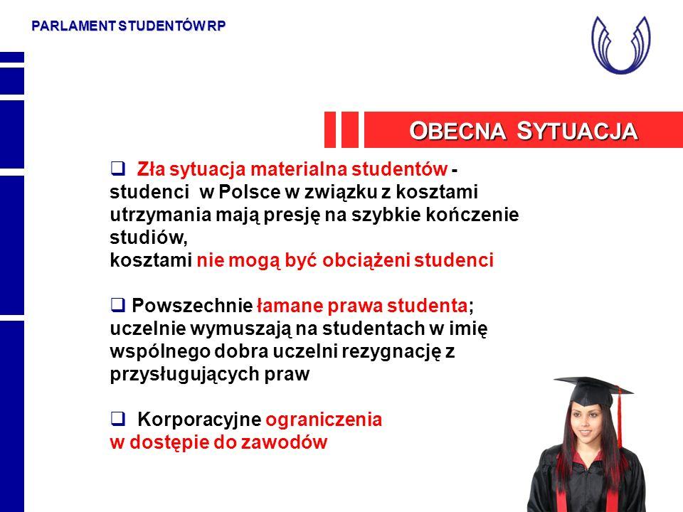 PARLAMENT STUDENTÓW RP Zła sytuacja materialna studentów - studenci w Polsce w związku z kosztami utrzymania mają presję na szybkie kończenie studiów,