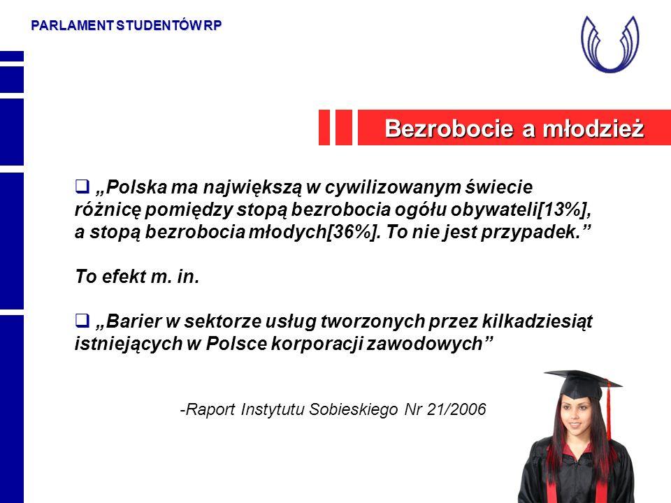 PARLAMENT STUDENTÓW RP Polska ma największą w cywilizowanym świecie różnicę pomiędzy stopą bezrobocia ogółu obywateli[13%], a stopą bezrobocia młodych