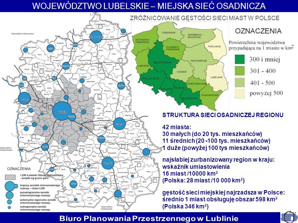 ZRÓŻNICOWANIE GĘSTOŚCI SIECI MIAST W POLSCE WOJEWÓDZTWO LUBELSKIE – MIEJSKA SIEĆ OSADNICZA STRUKTURA SIECI OSADNICZEJ REGIONU 42 miasta: 30 małych (do