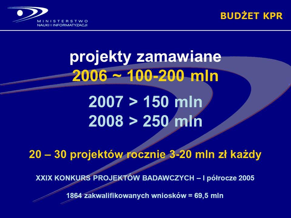 BUDŻET KPR projekty zamawiane 2006 ~ 100-200 mln 2007 > 150 mln 2008 > 250 mln XXIX KONKURS PROJEKTÓW BADAWCZYCH – I półrocze 2005 1864 zakwalifikowanych wniosków = 69,5 mln 20 – 30 projektów rocznie 3-20 mln zł każdy