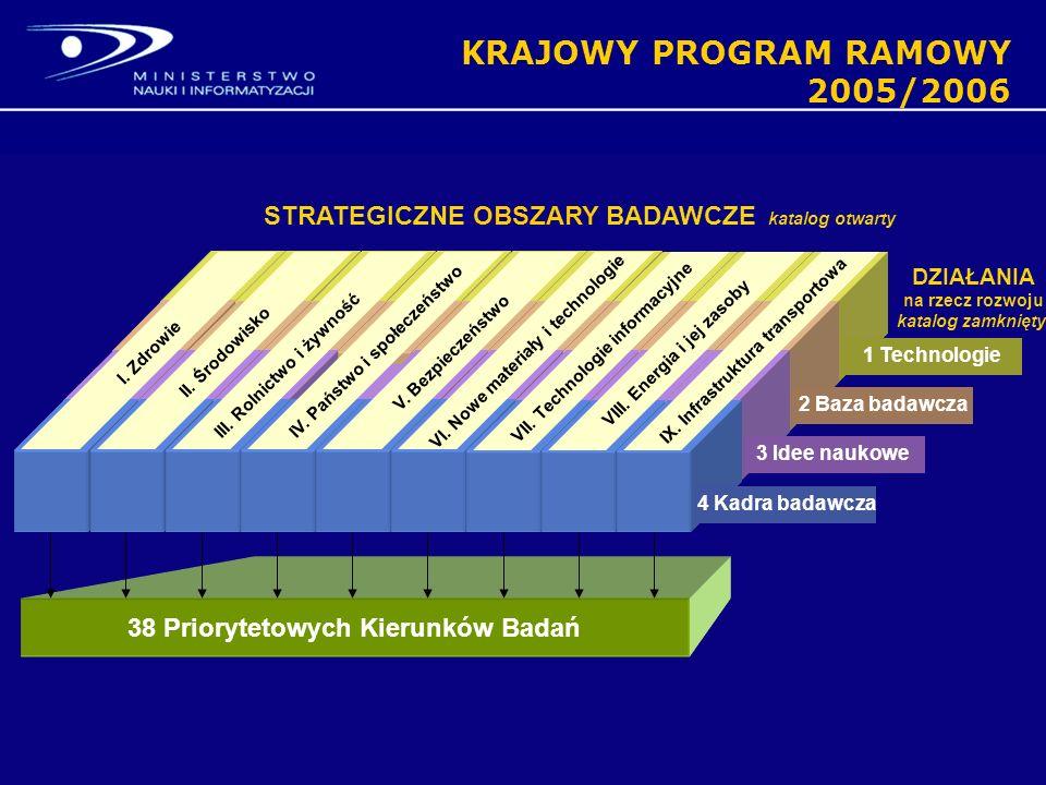 V. Bezpieczeństwo IV. Państwo i społeczeństwo STRATEGICZNE OBSZARY BADAWCZE katalog otwarty III.