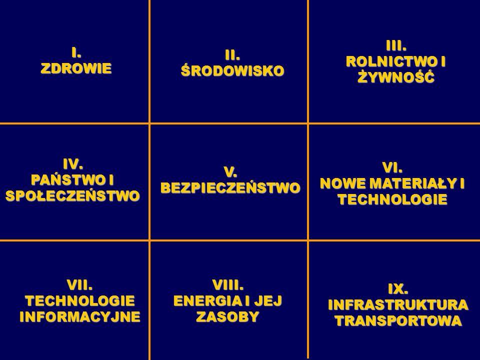 II. ŚRODOWISKO III. ROLNICTWO I ŻYWNOŚĆ IV. PAŃSTWO I SPOŁECZEŃSTWO IX.