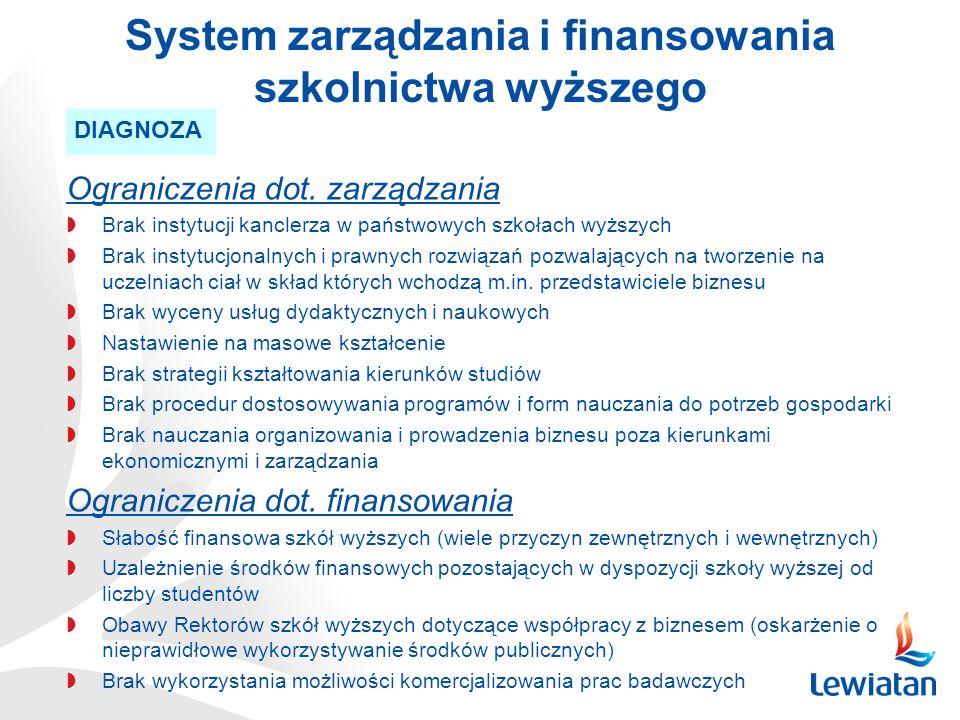 System zarządzania i finansowania szkolnictwa wyższego DIAGNOZA Ograniczenia dot. zarządzania Brak instytucji kanclerza w państwowych szkołach wyższyc