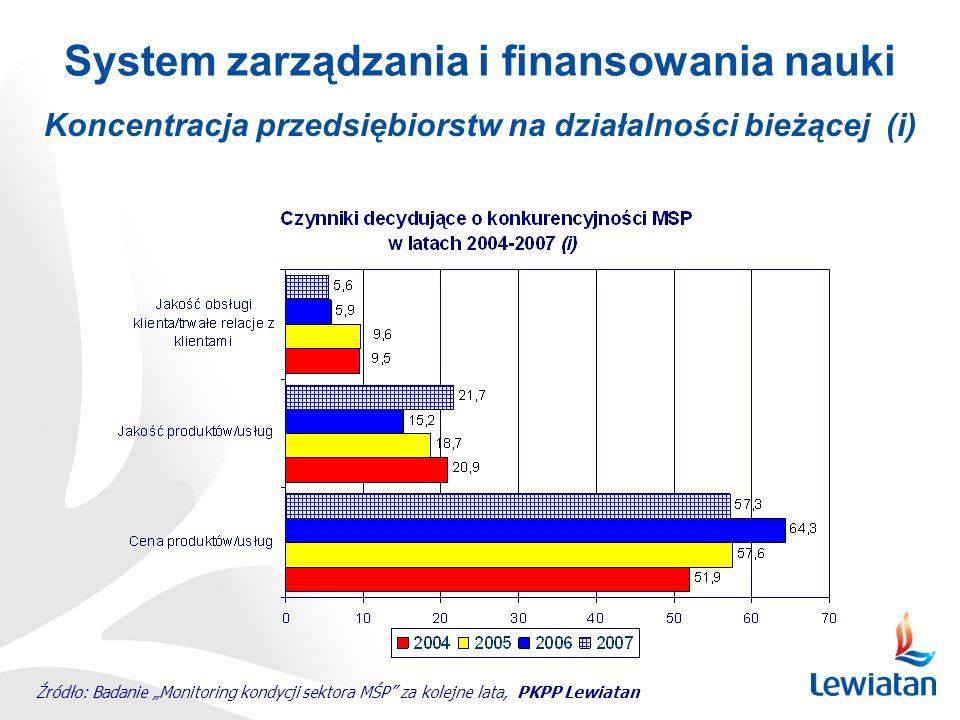 Koncentracja przedsiębiorstw na działalności bieżącej (i) System zarządzania i finansowania nauki Źródło: Badanie Monitoring kondycji sektora MŚP za kolejne lata, PKPP Lewiatan