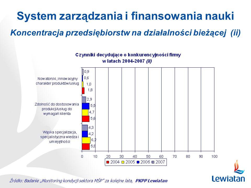 Koncentracja przedsiębiorstw na działalności bieżącej (ii) System zarządzania i finansowania nauki Źródło: Badanie Monitoring kondycji sektora MŚP za kolejne lata, PKPP Lewiatan