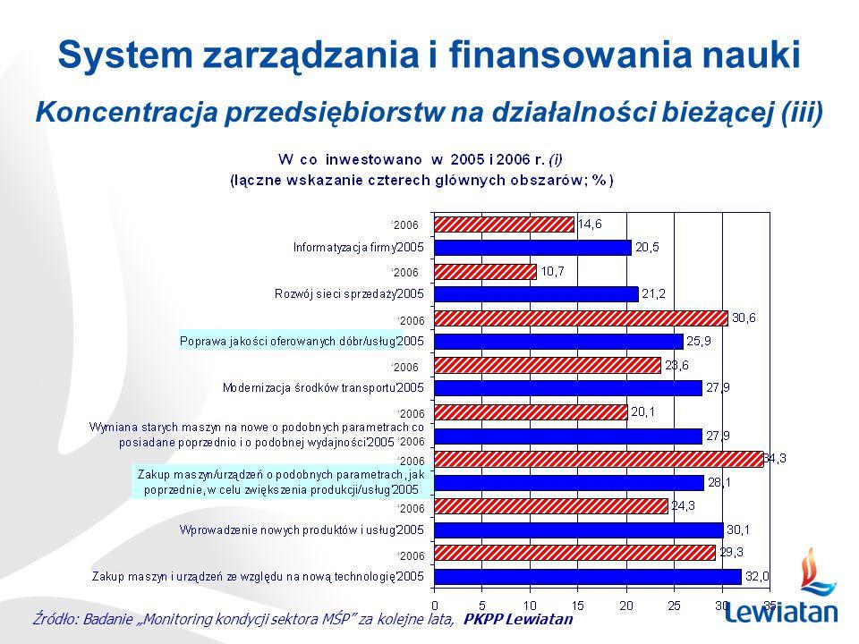 2006 Koncentracja przedsiębiorstw na działalności bieżącej (iii) System zarządzania i finansowania nauki Źródło: Badanie Monitoring kondycji sektora M