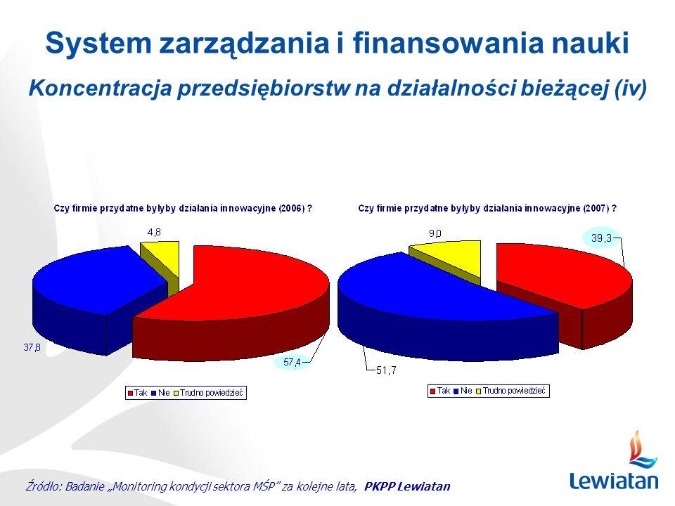 Koncentracja przedsiębiorstw na działalności bieżącej (v) System zarządzania i finansowania nauki Źródło: Badanie Monitoring kondycji sektora MŚP za kolejne lata, PKPP Lewiatan