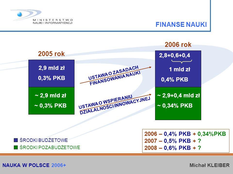 USTAWA O WSPIERANIU DZIAŁALNOŚCI INNOWACYJNEJ 2005 rok 2006 rok 2,9 mld zł 0,3% PKB ~ 2,9 mld zł ~ 0,3% PKB 2,8+0,6+0,4 1 mld zł 0,4% PKB ~ 2,9+0,4 mld zł ~ 0,34% PKB ŚRODKI BUDŻETOWE ŚRODKI POZABUDŻETOWE USTAWA O ZASADACH FINANSOWANIA NAUKI FINANSE NAUKI NAUKA W POLSCE 2006+ Michał KLEIBER 2006 – 0,4% PKB + 0,34%PKB 2007 – 0,5% PKB + .