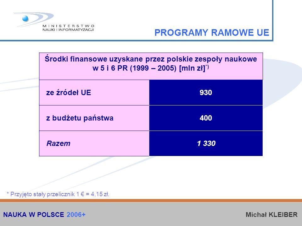 Środki finansowe uzyskane przez polskie zespoły naukowe w 5 i 6 PR (1999 – 2005) [mln zł] *) ze źródeł UE930 z budżetu państwa400 Razem1 330 PROGRAMY RAMOWE UE * Przyjęto stały przelicznik 1 = 4,15 zł.