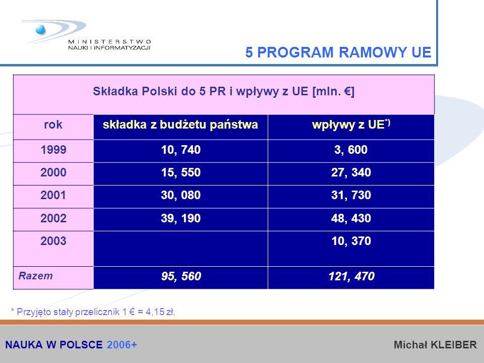 Składka Polski do 5 PR i wpływy z UE [mln.