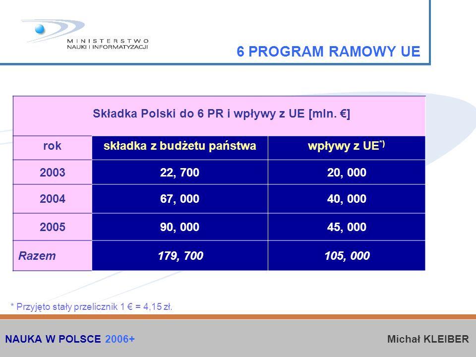 6 PROGRAM RAMOWY UE rokskładka z budżetu państwawpływy z UE *) 200322, 70020, 000 200467, 00040, 000 200590, 00045, 000 Razem179, 700105, 000 * Przyjęto stały przelicznik 1 = 4,15 zł.