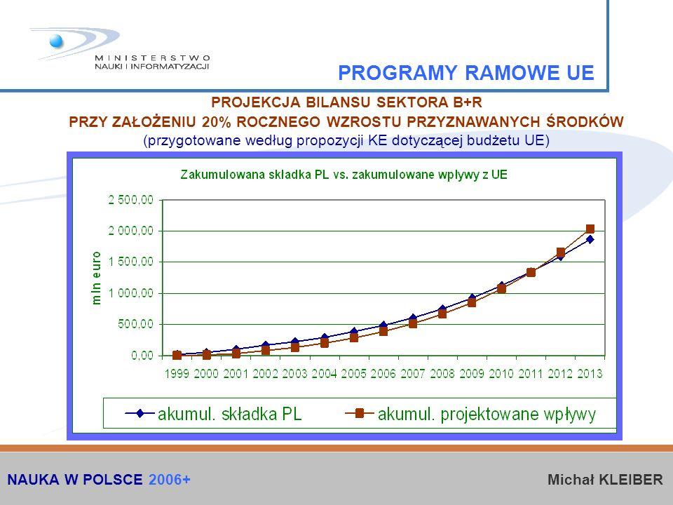 PROGRAMY RAMOWE UE PROJEKCJA BILANSU SEKTORA B+R PRZY ZAŁOŻENIU 20% ROCZNEGO WZROSTU PRZYZNAWANYCH ŚRODKÓW (przygotowane według propozycji KE dotyczącej budżetu UE) NAUKA W POLSCE 2006+ Michał KLEIBER