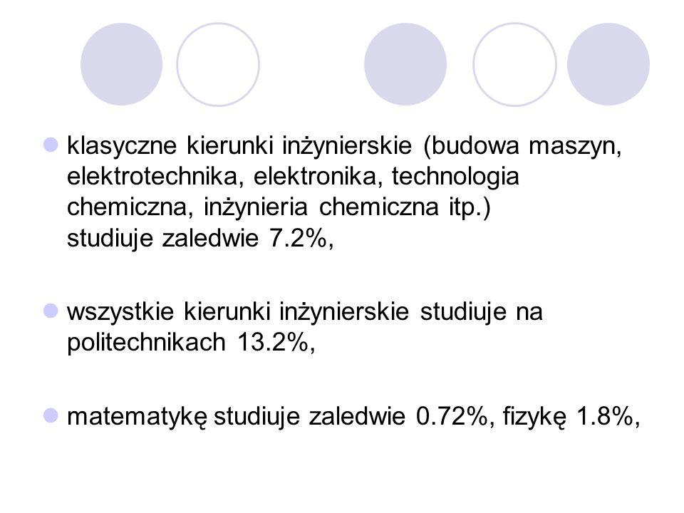 klasyczne kierunki inżynierskie (budowa maszyn, elektrotechnika, elektronika, technologia chemiczna, inżynieria chemiczna itp.) studiuje zaledwie 7.2%, wszystkie kierunki inżynierskie studiuje na politechnikach 13.2%, matematykę studiuje zaledwie 0.72%, fizykę 1.8%,