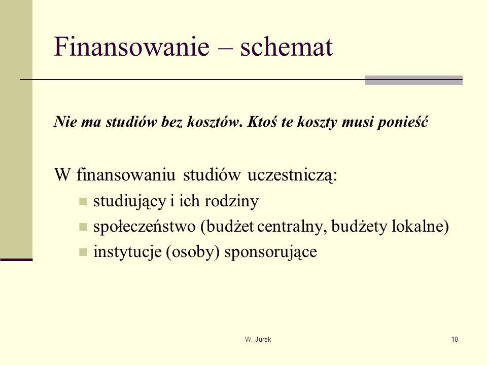 W. Jurek10 Finansowanie – schemat Nie ma studiów bez kosztów.