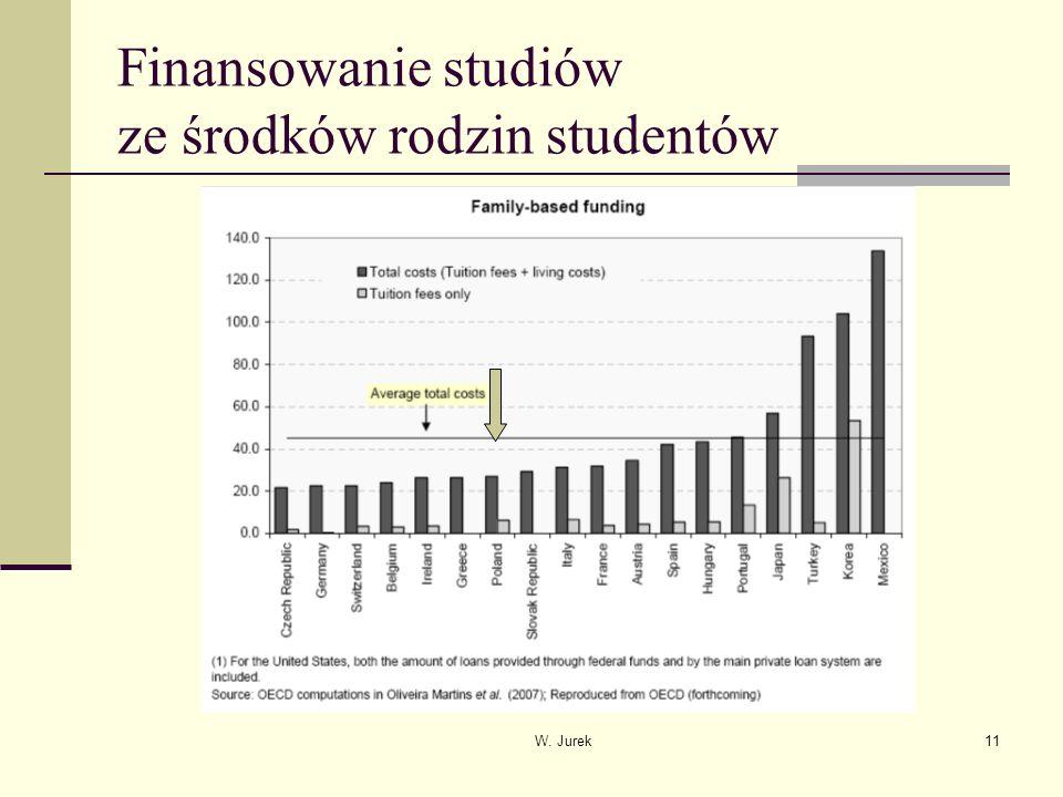 W. Jurek11 Finansowanie studiów ze środków rodzin studentów