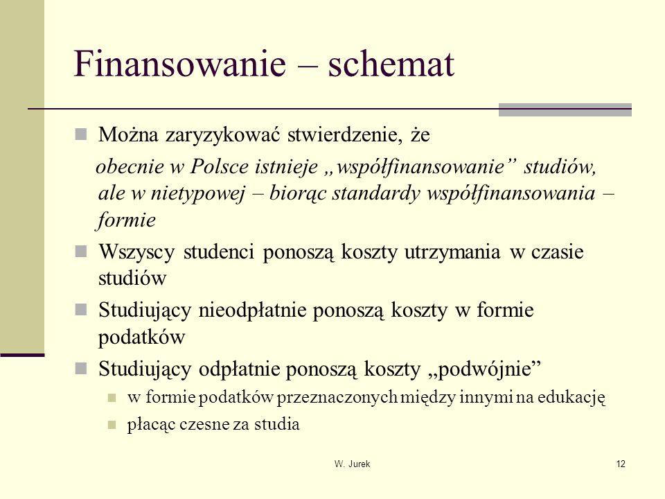W. Jurek12 Finansowanie – schemat Można zaryzykować stwierdzenie, że obecnie w Polsce istnieje współfinansowanie studiów, ale w nietypowej – biorąc st