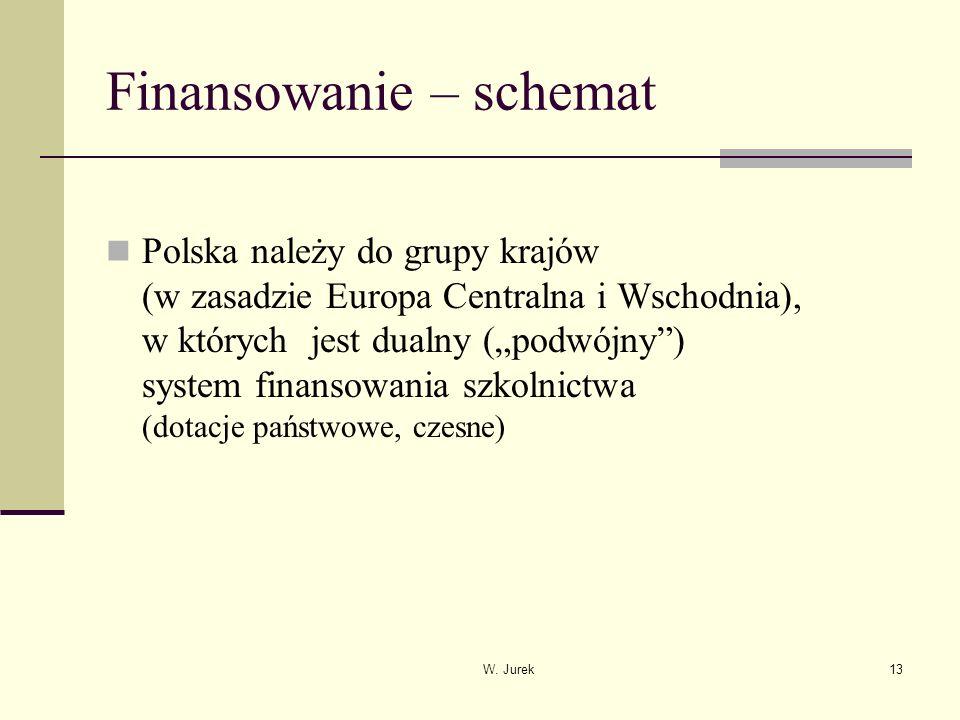 W. Jurek13 Finansowanie – schemat Polska należy do grupy krajów (w zasadzie Europa Centralna i Wschodnia), w których jest dualny (podwójny) system fin