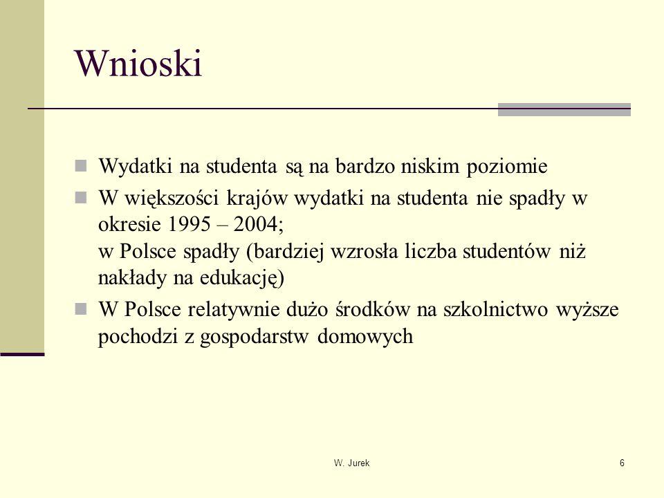 6 Wnioski Wydatki na studenta są na bardzo niskim poziomie W większości krajów wydatki na studenta nie spadły w okresie 1995 – 2004; w Polsce spadły (bardziej wzrosła liczba studentów niż nakłady na edukację) W Polsce relatywnie dużo środków na szkolnictwo wyższe pochodzi z gospodarstw domowych