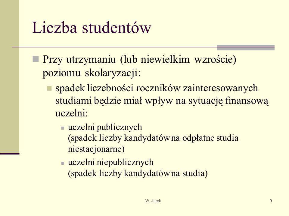 W. Jurek9 Liczba studentów Przy utrzymaniu (lub niewielkim wzroście) poziomu skolaryzacji: spadek liczebności roczników zainteresowanych studiami będz