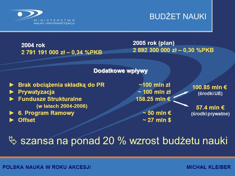 BUDŻET NAUKI 2004 rok 2 791 191 000 zł – 0,34 %PKB 2005 rok (plan) 2 892 300 000 zł – 0,30 %PKB Dodatkowe wpływy Brak obciążenia składką do PR ~100 mln zł Prywatyzacja ~ 100 mln zł Fundusze Strukturalne 158.25 mln (w latach 2004-2006) 6.