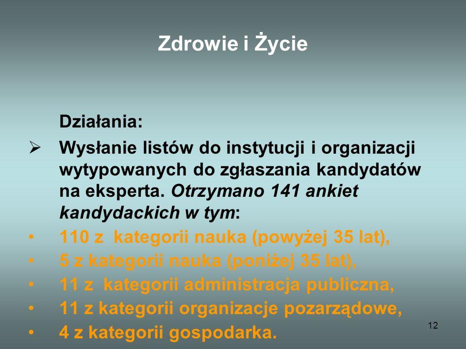 12 Zdrowie i Życie Działania: Wysłanie listów do instytucji i organizacji wytypowanych do zgłaszania kandydatów na eksperta.