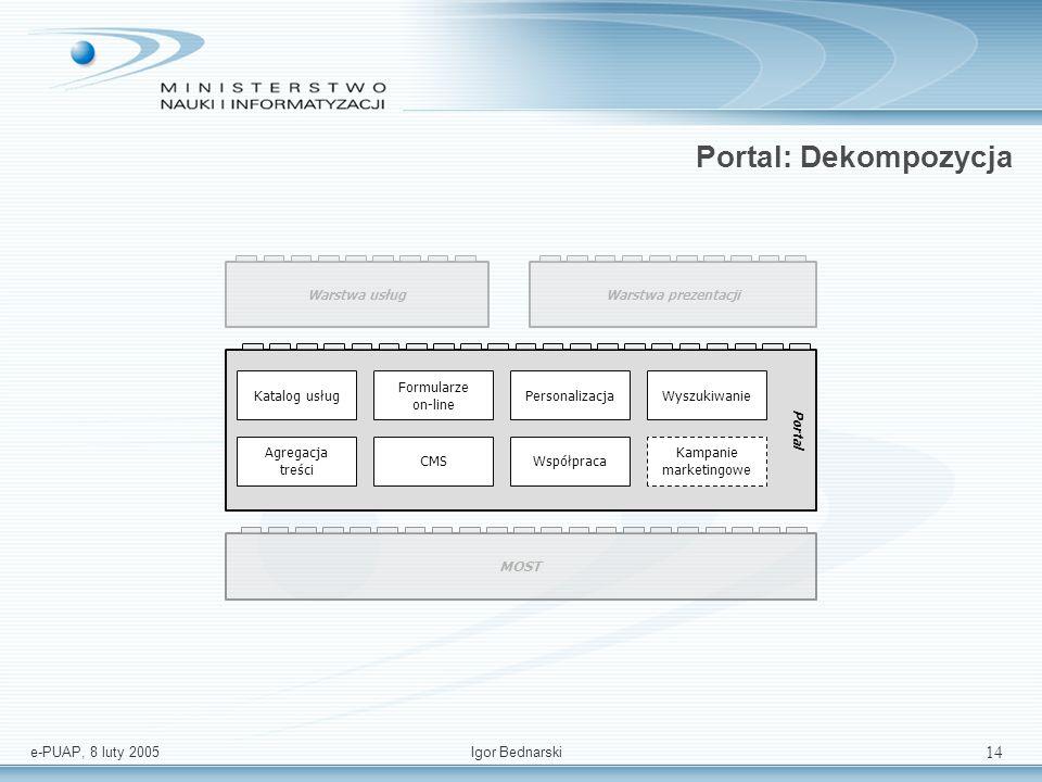 e-PUAP, 8 luty 2005Igor Bednarski 13 MOST: Dekompozycja MOST system jednostki adm. portal jednostki adm. centrum płatności kwalifikowane centrum certy
