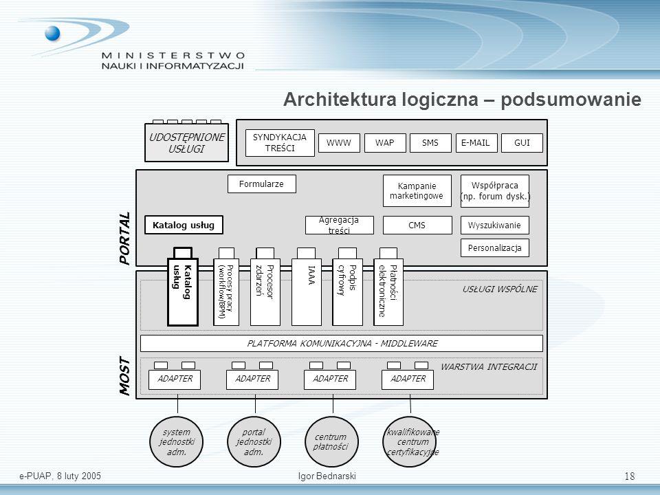 e-PUAP, 8 luty 2005Igor Bednarski 17 Środowisko budowy aplikacji MOST Portal Warstwa usług Warstwa prezentacji Środowisko budowy aplikacji Projektowan
