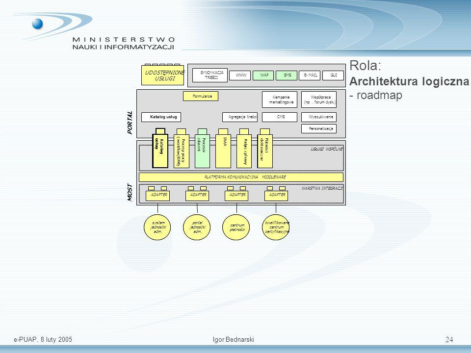 e-PUAP, 8 luty 2005Igor Bednarski 23 Rola: Koordynator Koordynator – W przypadku koordynatora mechanizm workflow musi rozpocząć obsługę procesów funkcjonujących pomiędzy systemami różnych jednostek administracyjnych (funkcjonalność narzędzi BPM – Business Process Management).