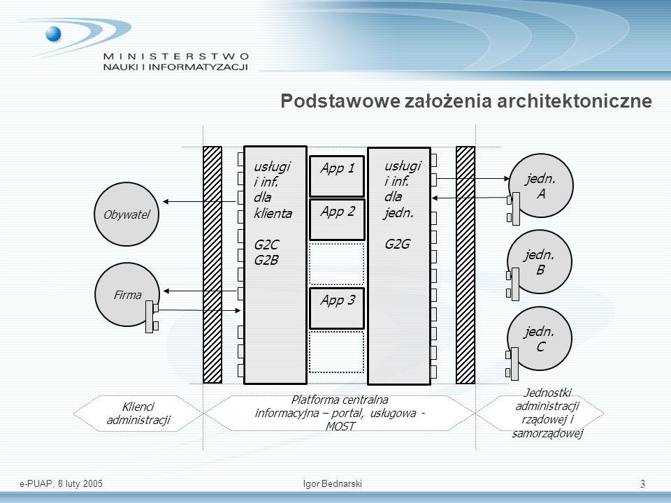 e-PUAP, 8 luty 2005Igor Bednarski 2 Podstawowe założenia architektoniczne 1.e-PUAP nie zastępuje systemów dziedzinowych (należących do jednostek administracji rządowej i samorządowej 2.e-PUAP jest dla obywatela bramą (ang.