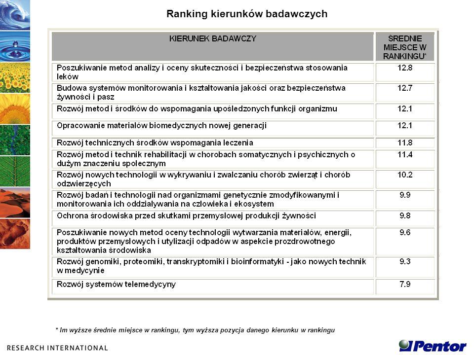 Ranking kierunków badawczych * Im wyższe średnie miejsce w rankingu, tym wyższa pozycja danego kierunku w rankingu