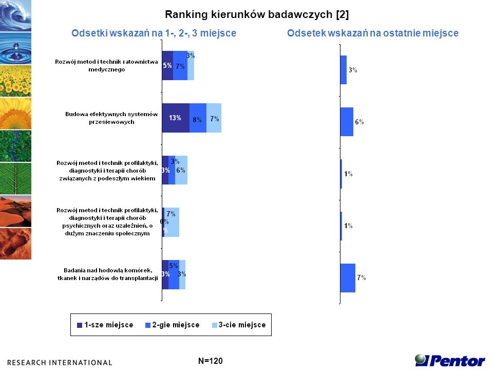 Ranking kierunków badawczych [2] N=120 Odsetki wskazań na 1-, 2-, 3 miejsceOdsetek wskazań na ostatnie miejsce