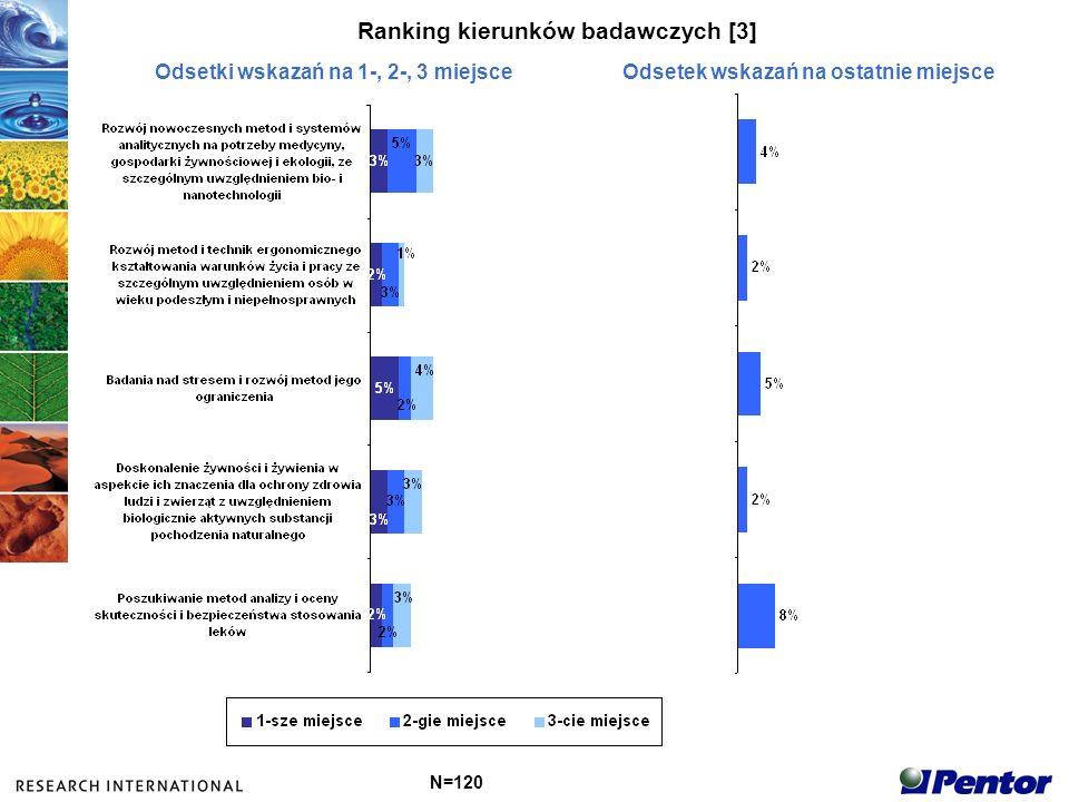 Ranking kierunków badawczych [3] N=120 Odsetki wskazań na 1-, 2-, 3 miejsceOdsetek wskazań na ostatnie miejsce