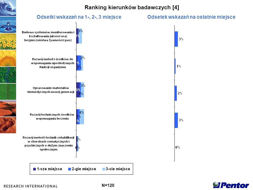 Ranking kierunków badawczych [4] N=120 Odsetki wskazań na 1-, 2-, 3 miejsceOdsetek wskazań na ostatnie miejsce