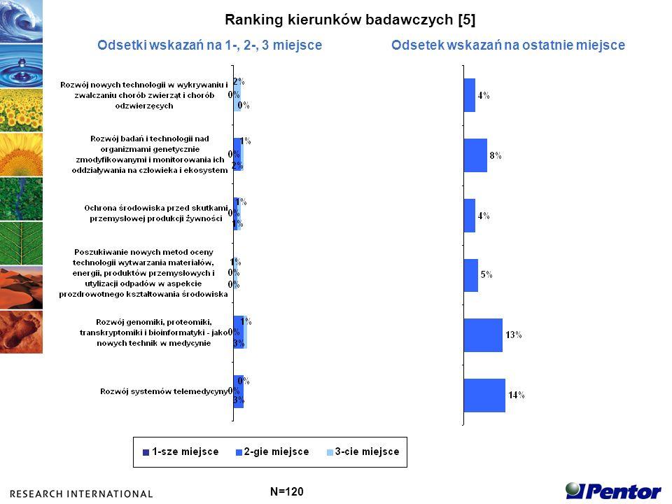 Ranking kierunków badawczych [5] N=120 Odsetki wskazań na 1-, 2-, 3 miejsceOdsetek wskazań na ostatnie miejsce