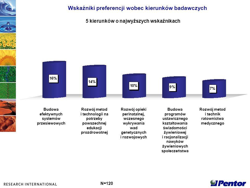 Wskaźniki preferencji wobec kierunków badawczych 5 kierunków o najwyższych wskaźnikach N=120 Budowa efektywnych systemów przesiewowych Rozwój metod i