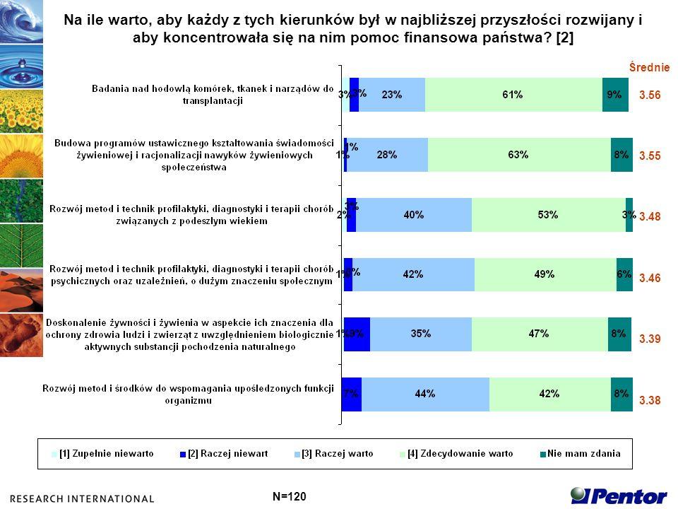 Wskaźniki preferencji wobec kierunków badawczych 5 kierunków o najwyższych wskaźnikach N=120 Budowa efektywnych systemów przesiewowych Rozwój metod i technologii na potrzeby powszechnej edukacji prozdrowotnej Rozwój opieki perinatalnej, wczesnego wykrywania wad genetycznych i rozwojowych Budowa programów ustawicznego kształtowania świadomości żywieniowej i racjonalizacji nawyków żywieniowych społeczeństwa Rozwój metod i technik ratownictwa medycznego