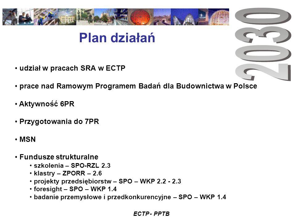 ECTP - PPTB Plan działań udział w pracach SRA w ECTP prace nad Ramowym Programem Badań dla Budownictwa w Polsce Aktywność 6PR Przygotowania do 7PR MSN Fundusze strukturalne szkolenia – SPO-RZL 2.3 klastry – ZPORR – 2.6 projekty przedsiębiorstw – SPO – WKP 2.2 - 2.3 foresight – SPO – WKP 1.4 badanie przemysłowe i przedkonkurencyjne – SPO – WKP 1.4